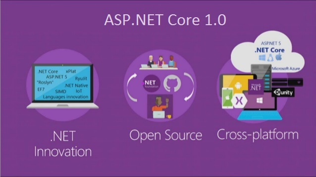 Cross-platform web development framework .NET Core