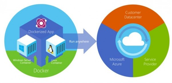 Microsoft Involves Docker To Azure Marketplace