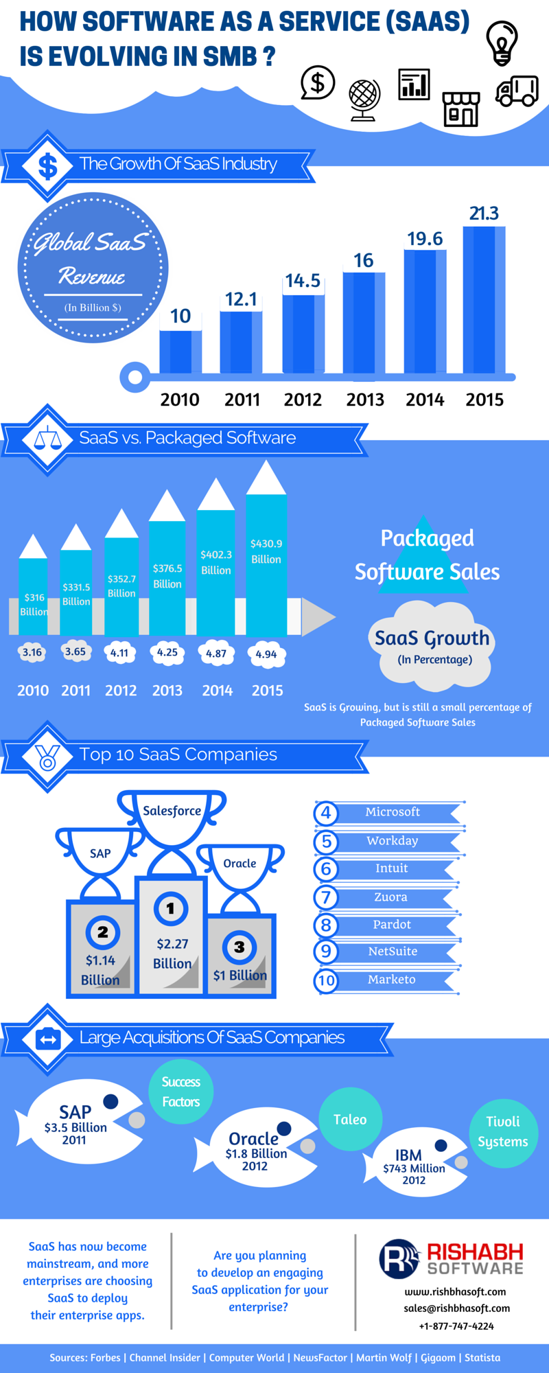 The SaaS Market Growth Metrics