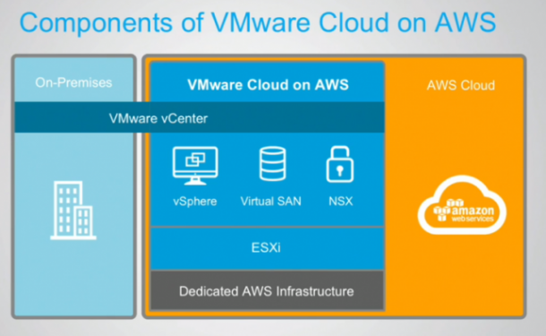 AWS and VMware Strikes A Cloud Partnership