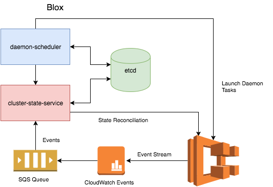 AWS Launches Open-Sourced Blox Software