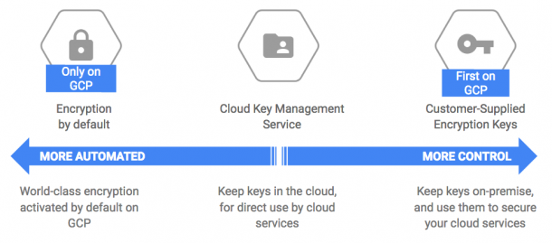 A New Key Management Service By Google For Its GCP