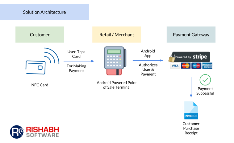Android based Near Field Communication Payment App