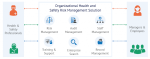 Organizational-Health-Safety-Application