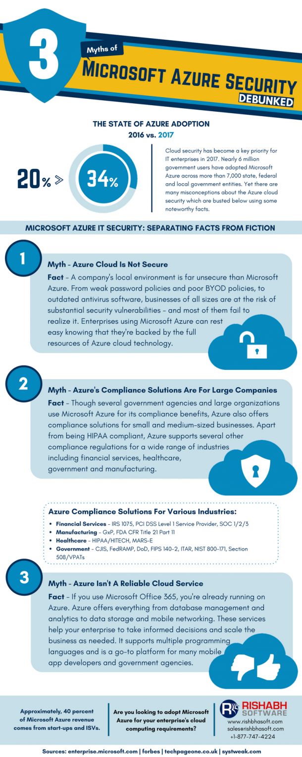 Microsoft azure cloud computing platform services - Microsoft Azure Cloud Service Security Distinguishing The Facts From Fiction Infographic