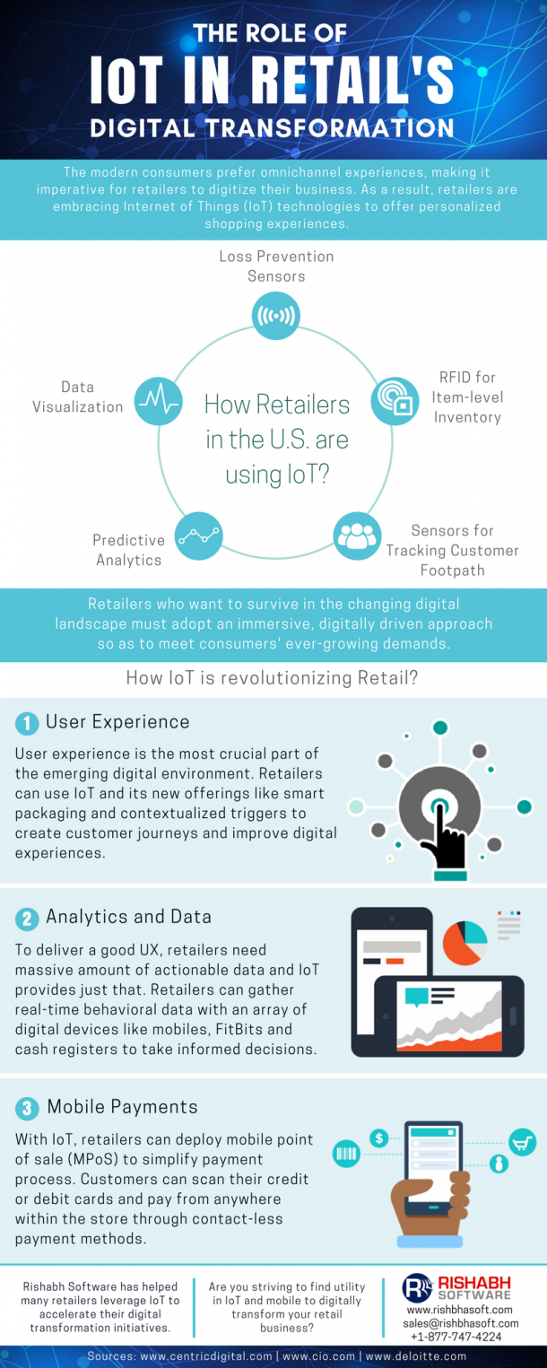 IoT Solutions For Retail Digital Transformation