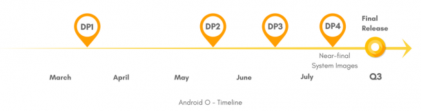 Android O TImeline