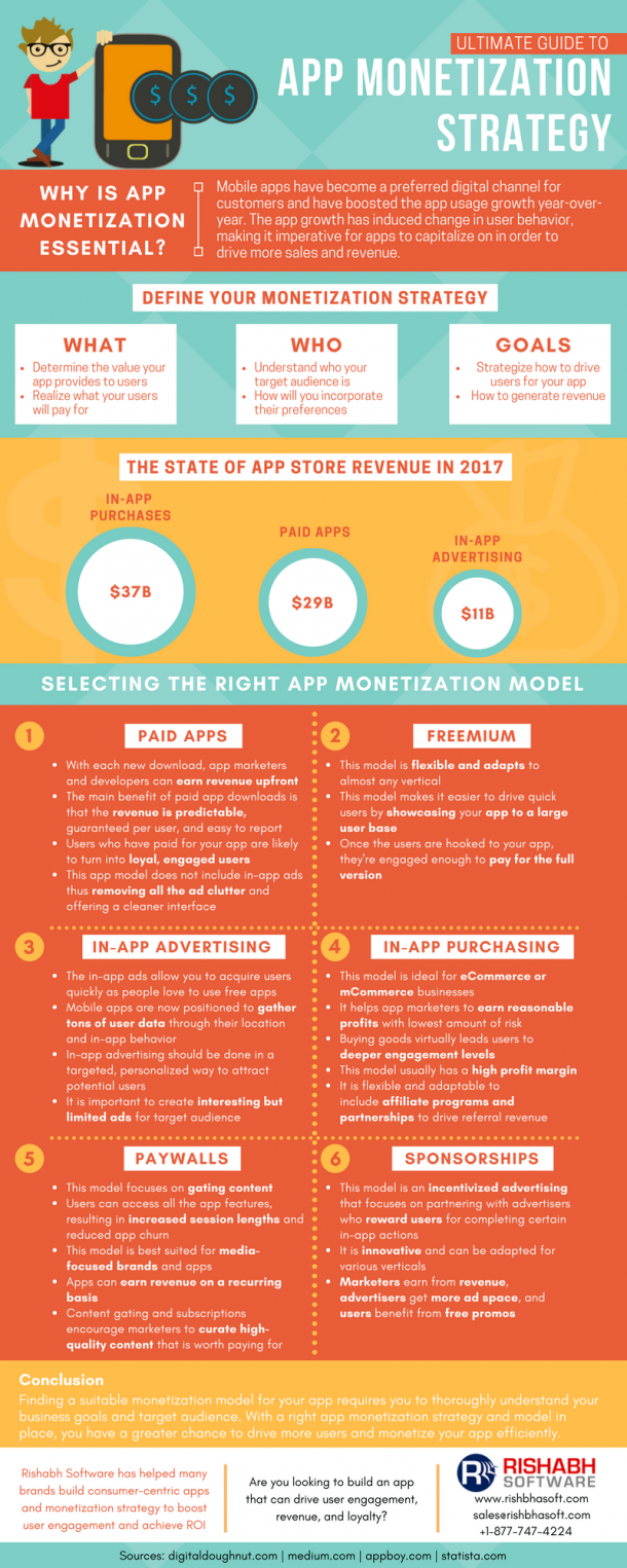 Why You Need An Mobile Application Monetization Strategy?