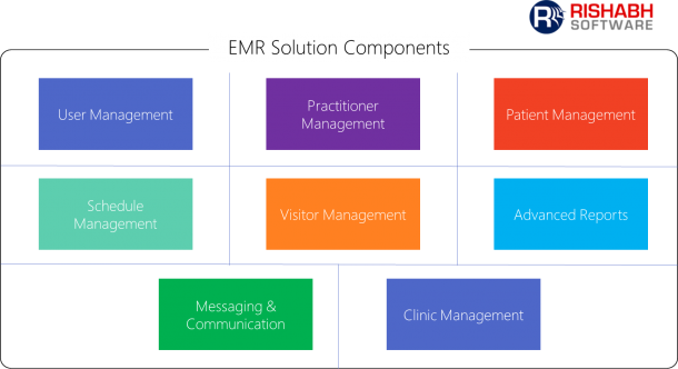 EMR Health Care Solution Components