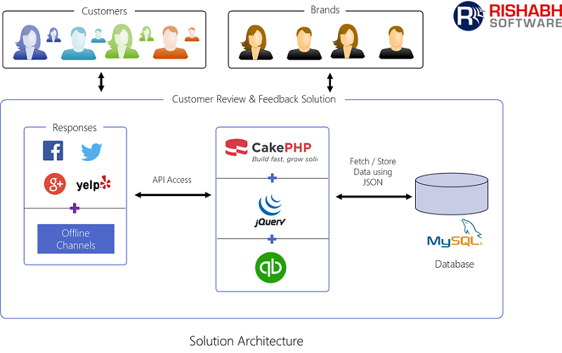 Customer Review Solution Architecture