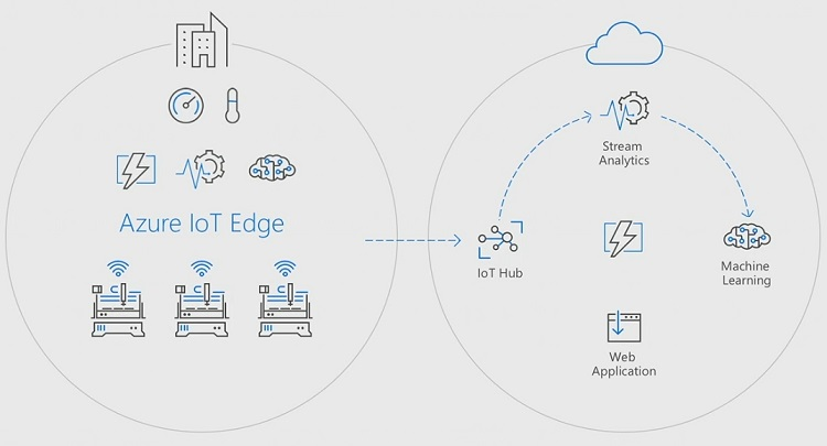 Azure IoT Edge runtime open sourced by Microsoft