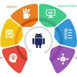 Android-App-Development-Process-1