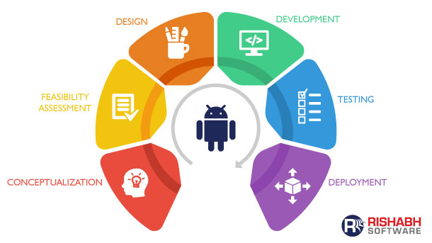 Android App Development Process Steps Towards Your Business App