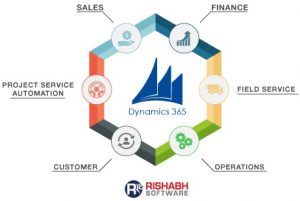 Microsoft-Dynamics-365-Implementation