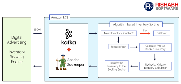Inventory Sort Solution Using Apache Kafka