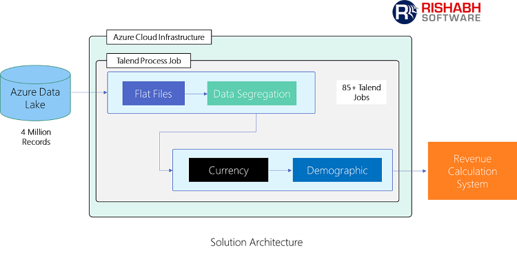 Architecture for data integration solution using Talend