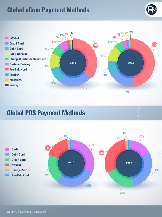 Global eCommerce & POS Payment Methods