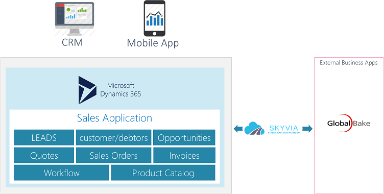 Dynamics 365 For Bakery Solution Architecture