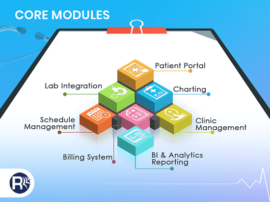 EMR Software Solutions Modules