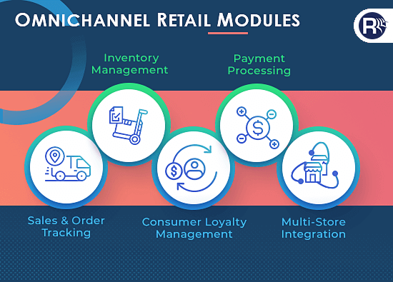 Omnichannel Retail Magento Point of Sale Modules