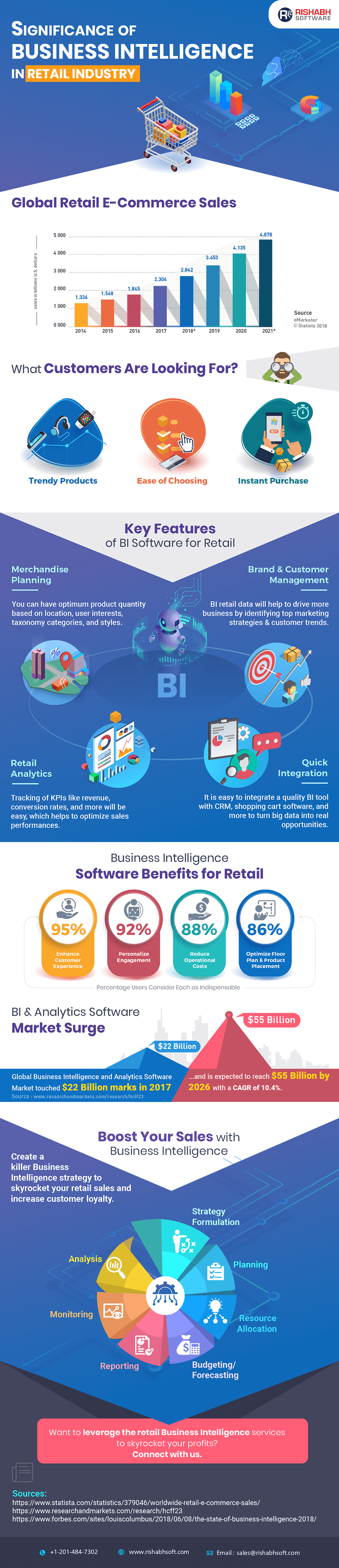 Significance-of-Business-Intelligence-in-Retail-Industry-infograph