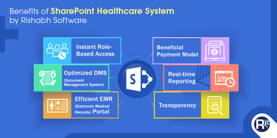 Benefits of SharePoint Healthcare System By Rishabh Software