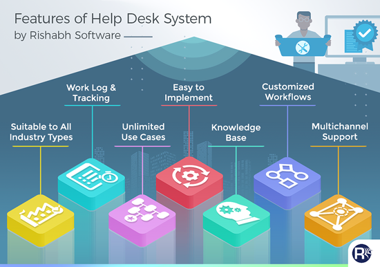Features of Help Desk System by Rishabh Software