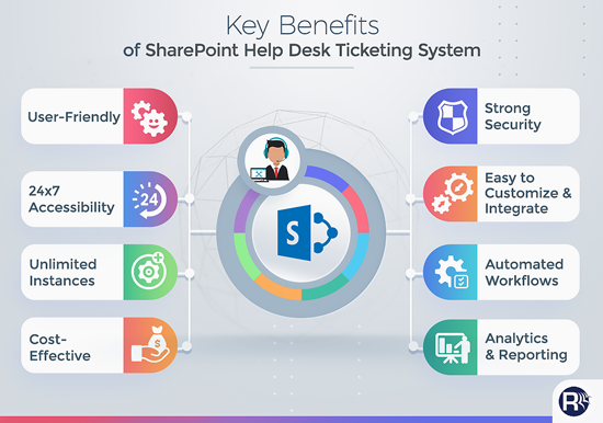 Key Benefits of SharePoint Online Ticketing System