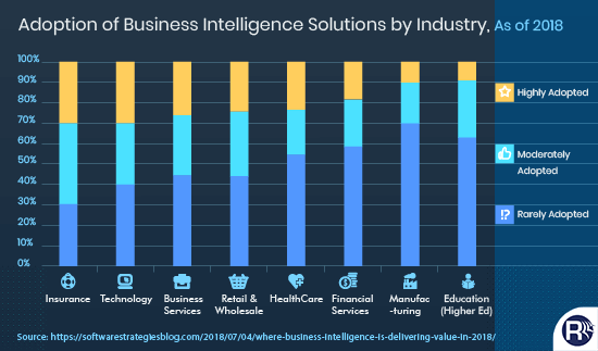 How business intelligence holds importance in various industries