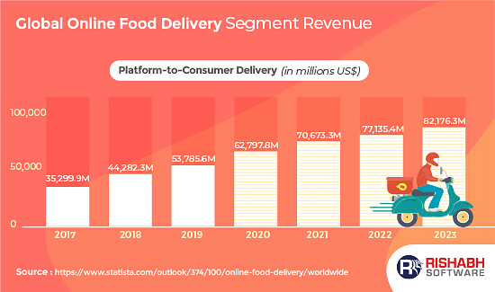 Worldwide Revenue Of Online Food Delivery App Development