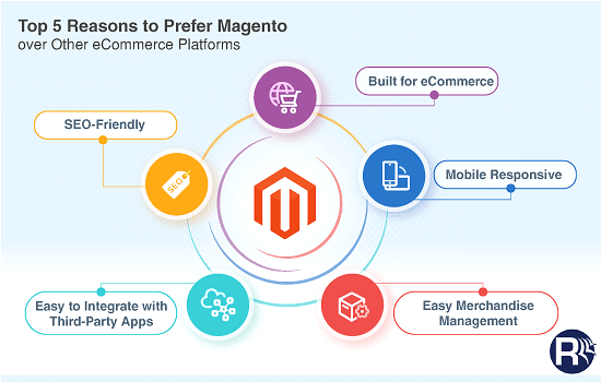 Top-Reasons-To-Prefer-Magento-Over-Other-eCommerce-Platforms