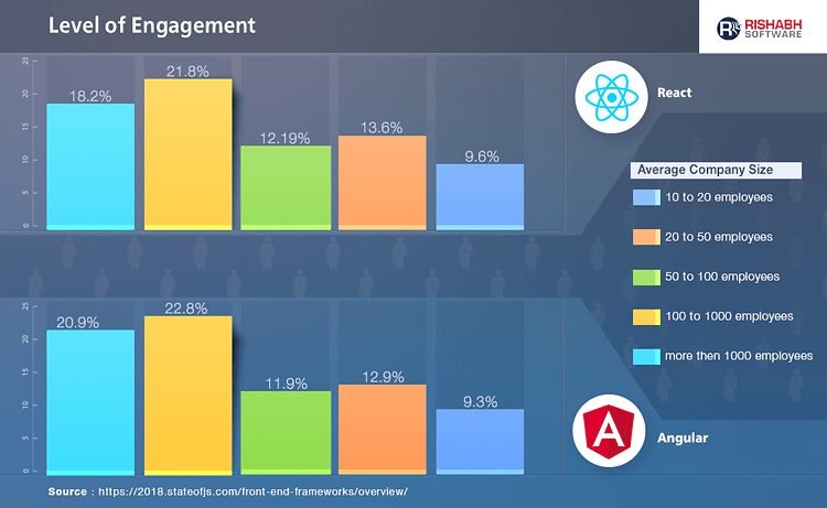 Level Of Engagement By Companies Size for Angular & React