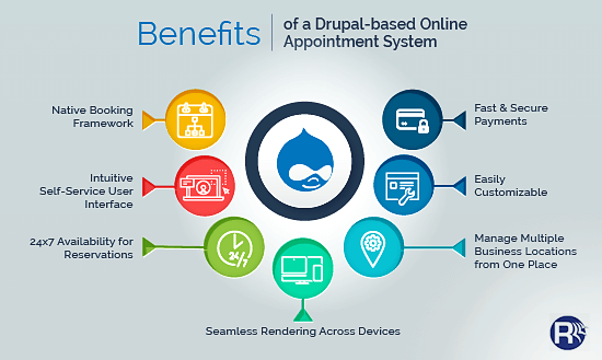 Benefits of Drupal-Based Online Appointment Scheduling System