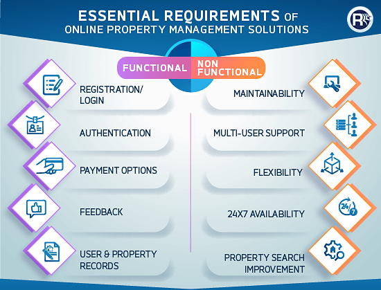 Essential Requirements of Online Property Management Solutions
