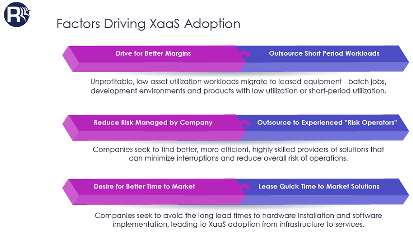 Factors Driving XaaS Adoption