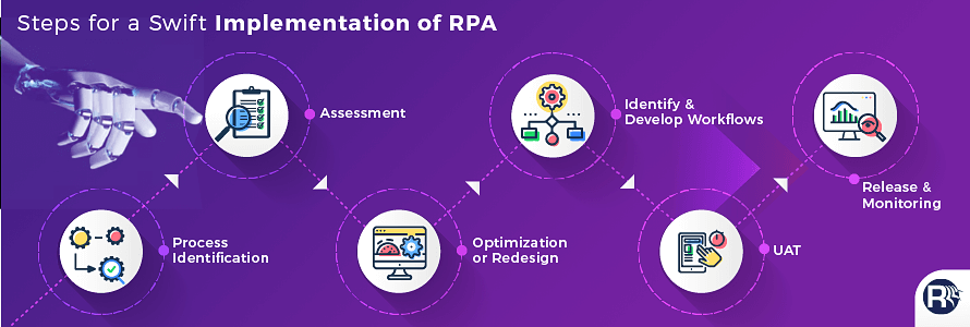 Implementation of RPA