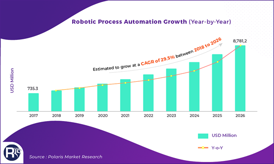Robotic Process Automation Growth
