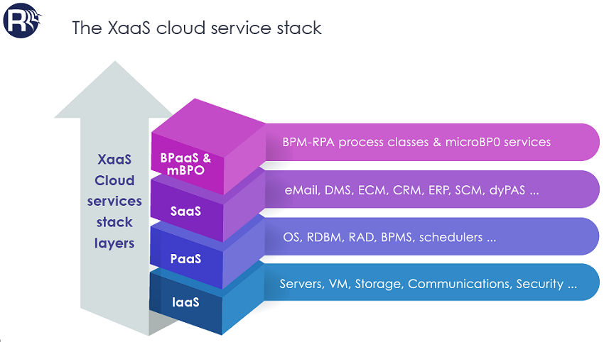 The XaaS Cloud Service Stack