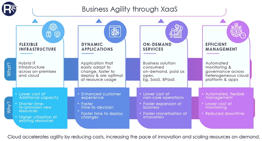 Business Agility Through XaaS
