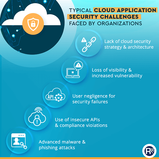 Cloud Application Security Challenges