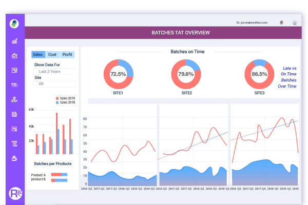 Pharmaceutical Software Analytics and Reporting Dashboard