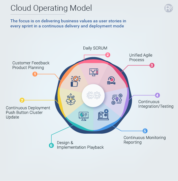 Cloud Operating Model In DevOps