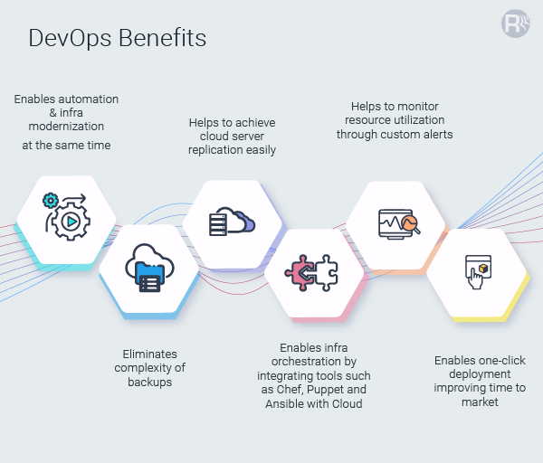 Why DevOps in the Cloud