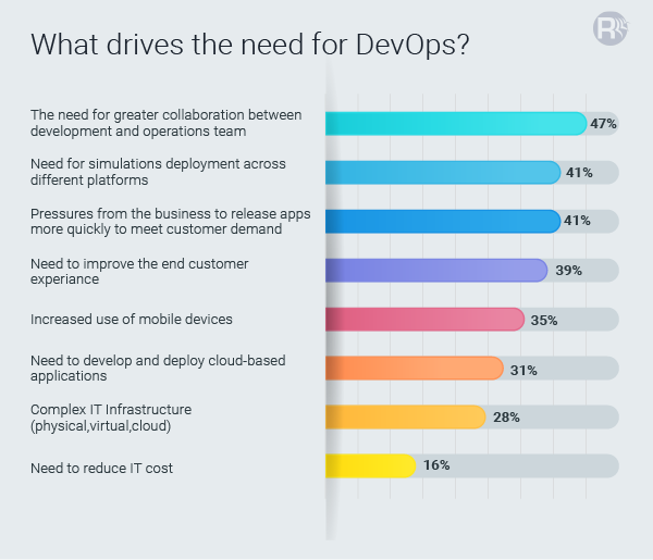 Need of DevOps for Organizations