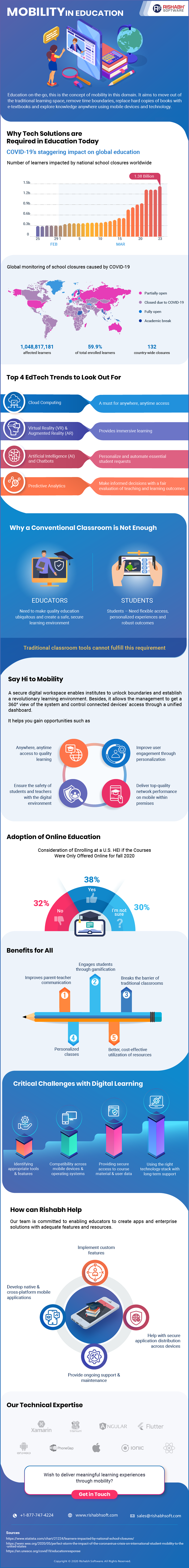 Mobility in Education Industry Infographic