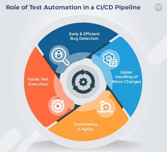 Role of Automated Testing in CI/CD Pipeline