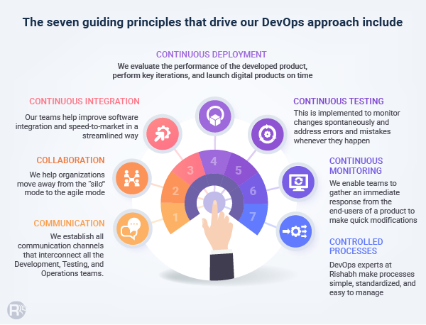 Principles of our DevOps Approach