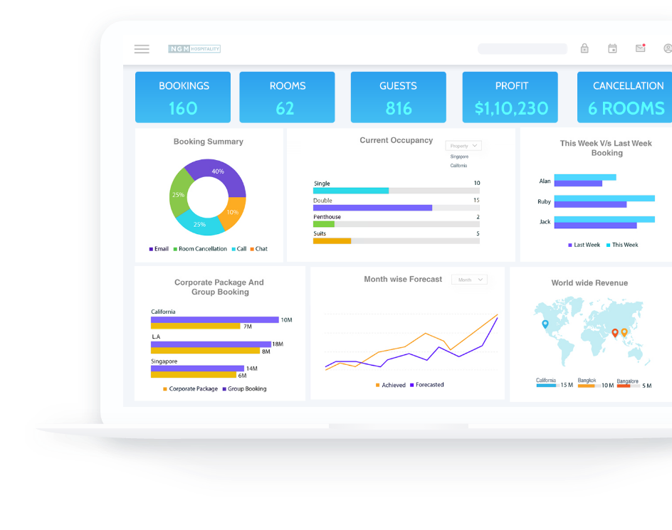 Dashboard of cloud data warehouse solution built for a hotel business owner