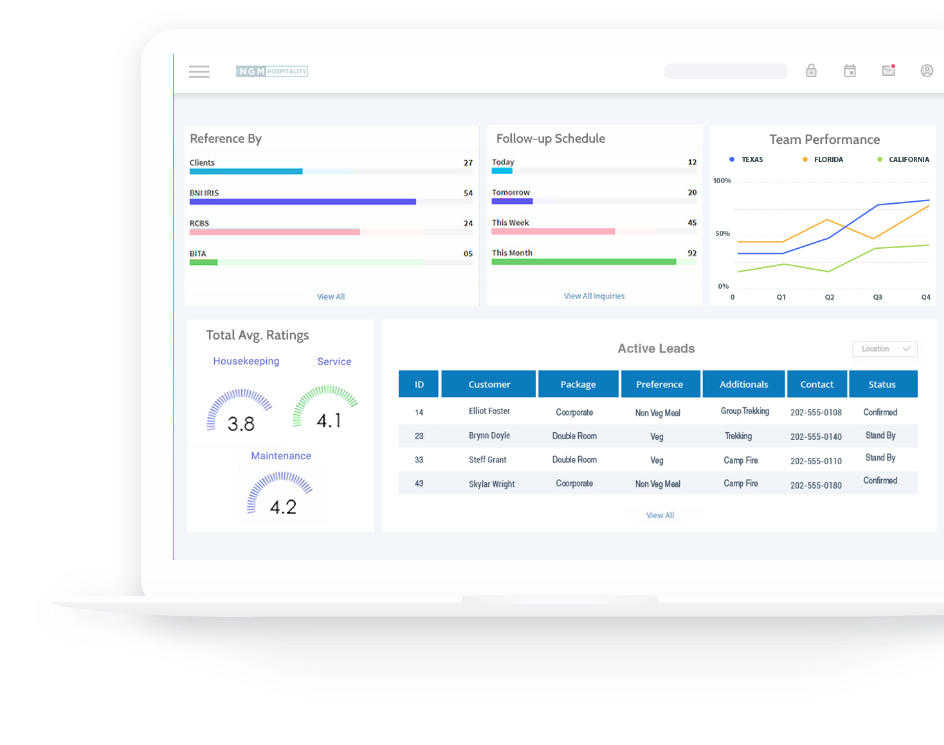 Data Warehouse System Features like Team Performance & Leads Data Tracking