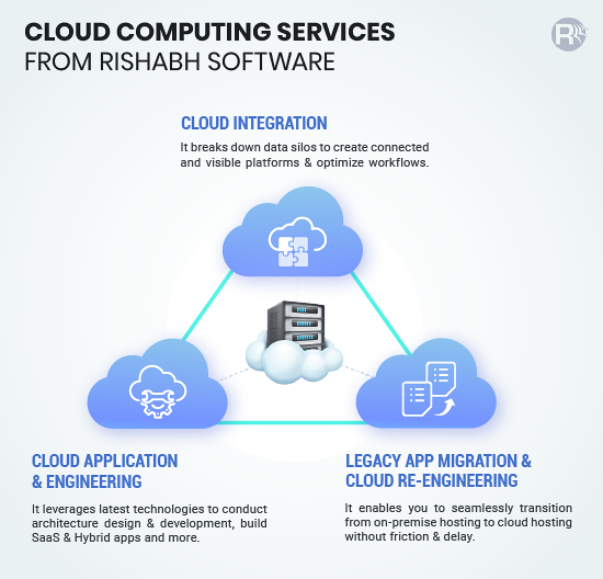 Cloud Computing Services from Rishabh Software